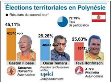 Citoyen en Polynésie française